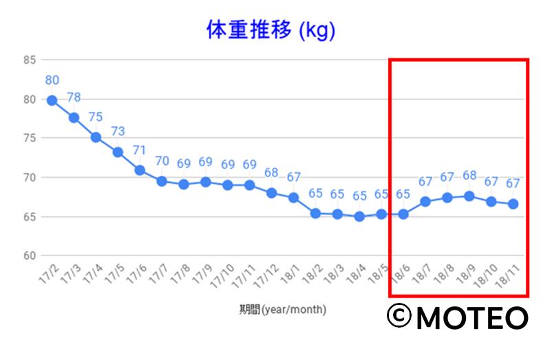 AGA治療中の体重増加グラフ