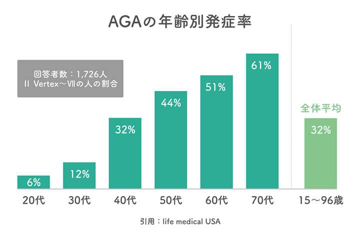 AGAの年齢別発症率
