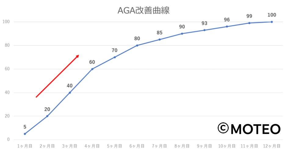 AGA改善曲線のグラフ