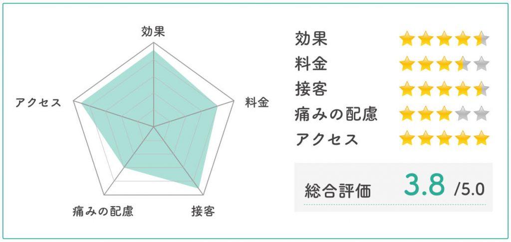 渋谷美容クリニック評価チャート
