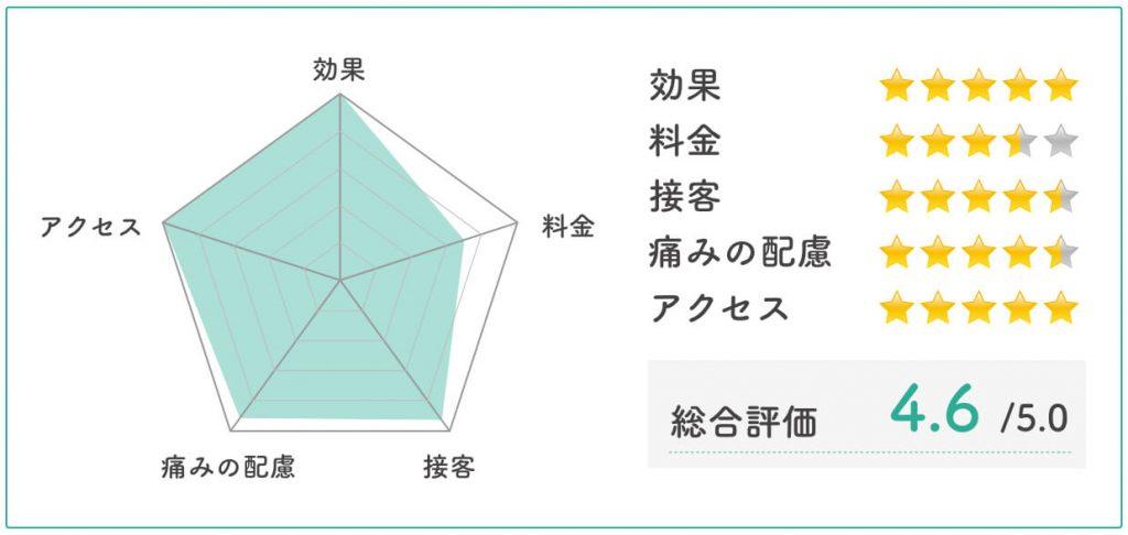 湘南美容クリニック評価チャート