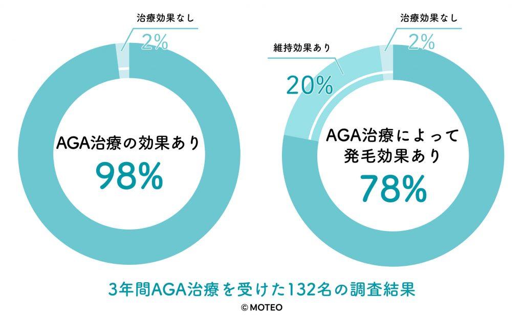 AGA治療によく効果の割合