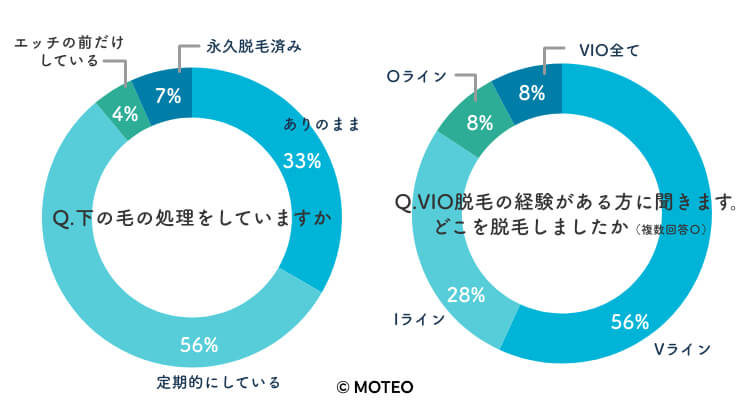 メンズVIO脱毛に関するアンケートグラフ【男性編】