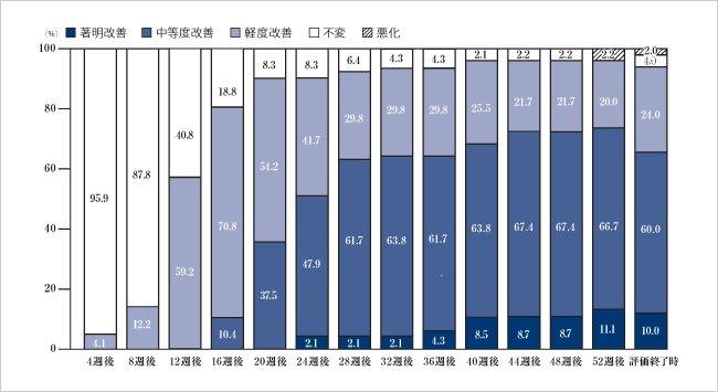 【リアップ】ミノキシジル5%製剤の長期投与試験結果