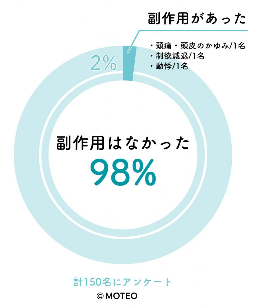 AGA治療経験者150名へのアンケート結果。副作用の実感は2%。