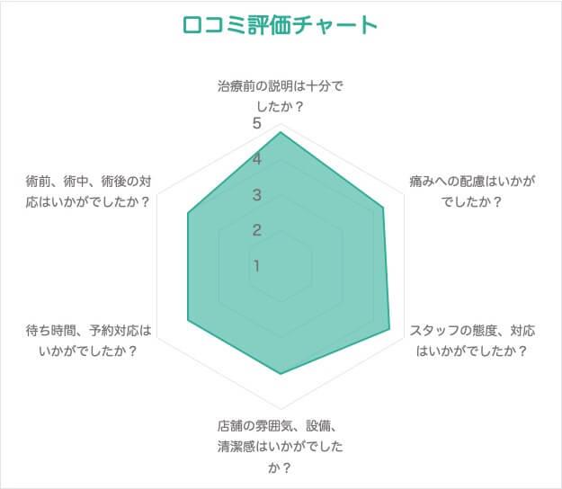 AGAスキンクリニック 口コミ評価チャート
