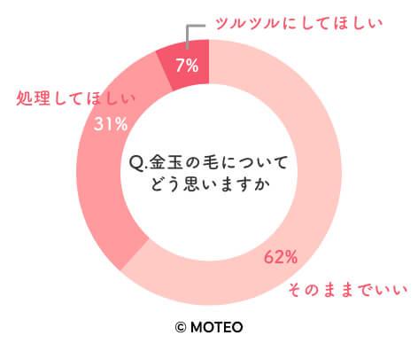 メンズVIO脱毛に関するアンケートグラフ【女性編】