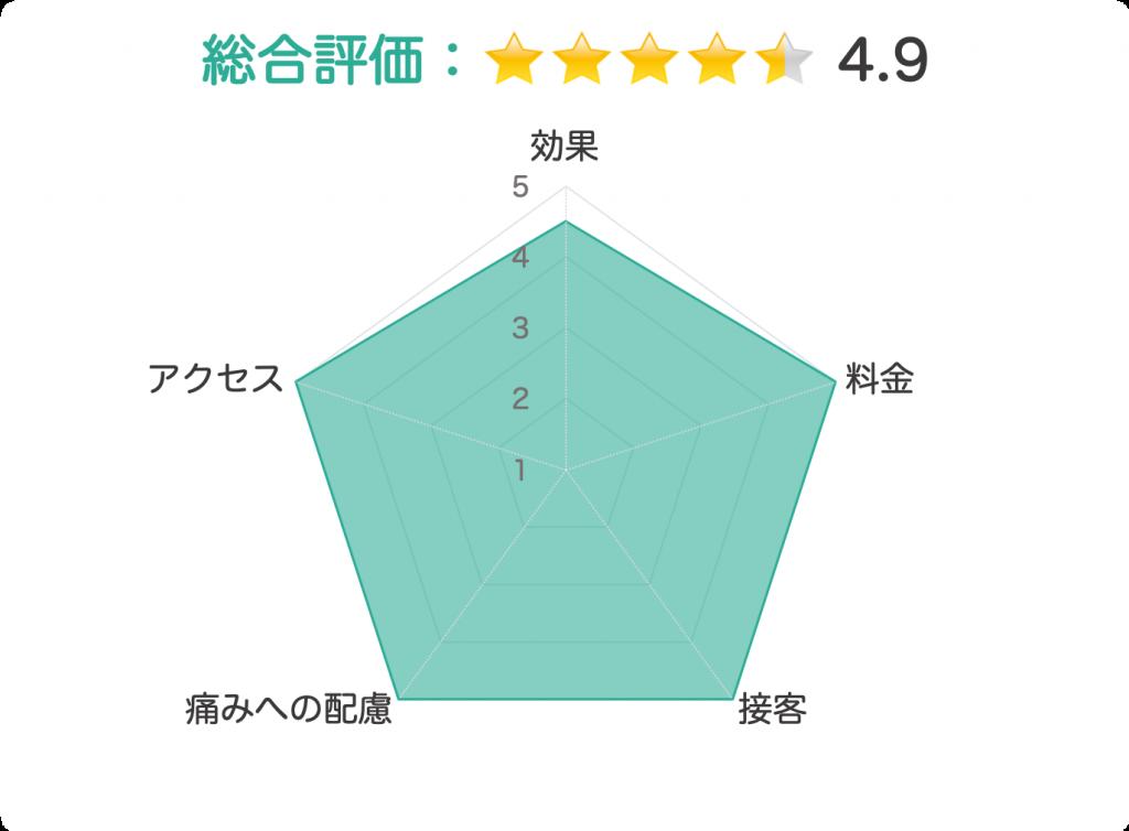 リンクス 評価チャート