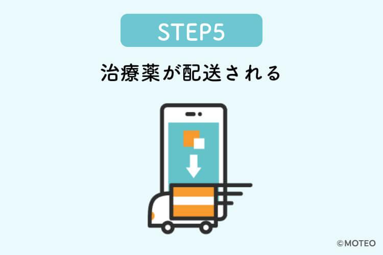 STEP5:治療薬が配送される