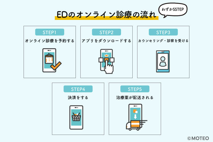 EDオンライン診療の流れ